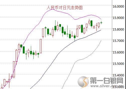 今日日元汇率走势预测 日元暴涨暴跌 人民币贬值的后果